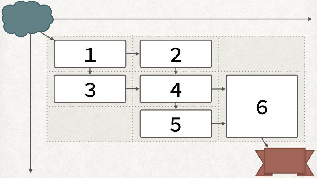 ④統合のパターンは色々